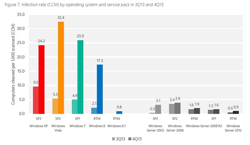Taux d'infection de Windows, en nette augmentation trimestrielle due au malware Rotbrow apparu en décembre 2013.