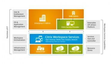 L'offre Workspace Services de Citrix