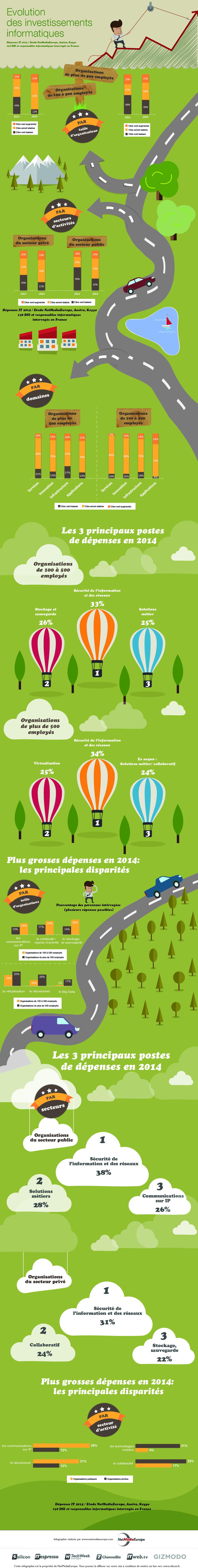 Infographie : léger mieux pour la dépense IT en 2014