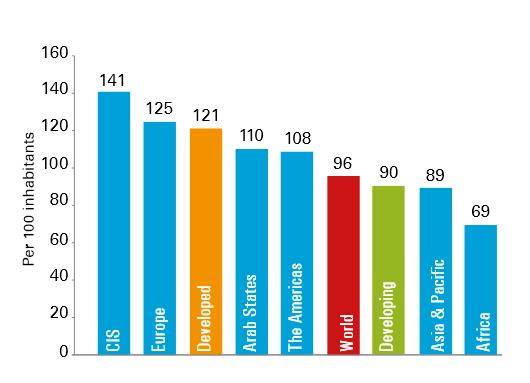 Répartition des taux d'abonnements mobiles par région pour 100 habitants (source UIT)