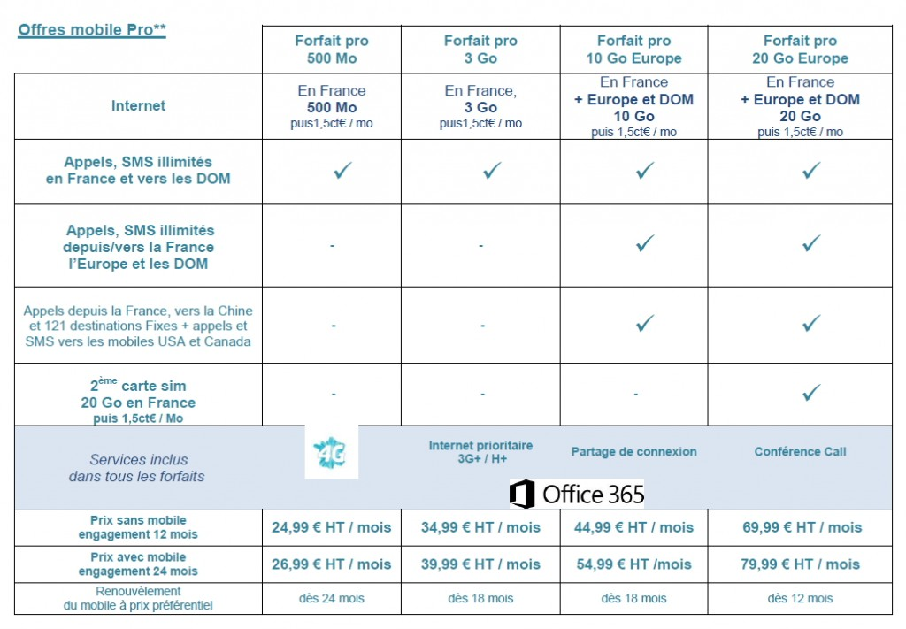 Bouygues Telecom 4g pro data  juin 2014