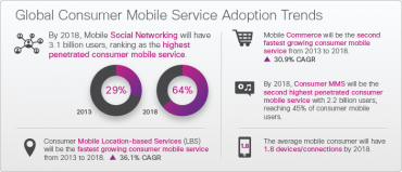 Cisco VNI 2018 mobile