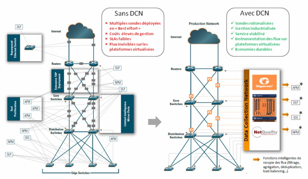 DCN NetQuality
