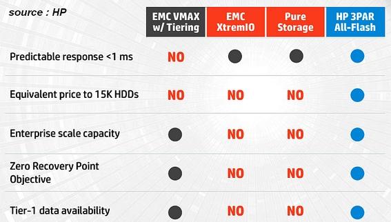 EMC et Pure Storage dans le viseur