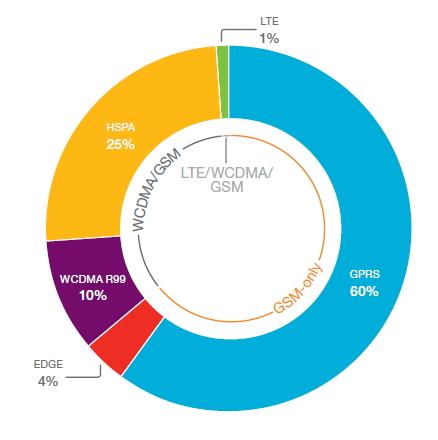 Environ 64% des modules M2M s'appuient sur le réseau GSM aujourd'hui. Une proportion appelée à s'inverser en 2019.