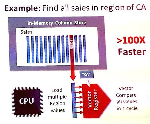 Tirer profit de l'architecture des processeurs modernes