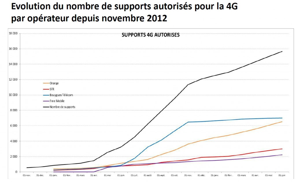 anfr supports 4g 1er juin 2014