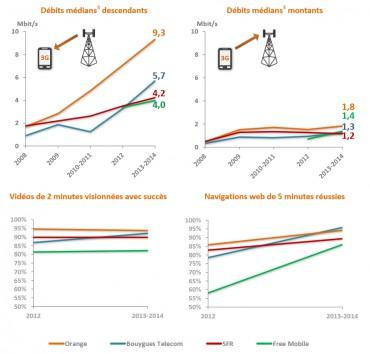 Arcep QoS 2014 débits 3G medians