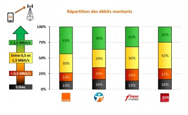 arcep qos 2014 debits montants
