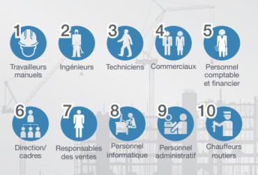 Les postes les plus difficiles à pourvoir en 2014 dans le monde