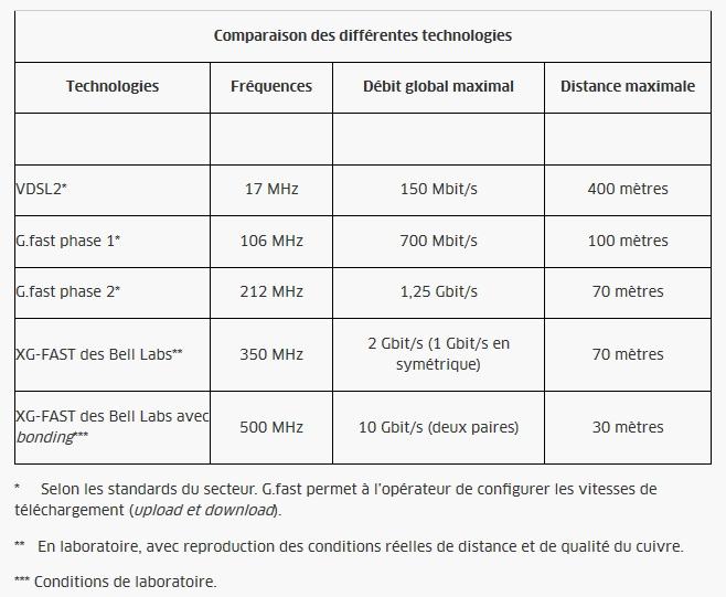 Alactel-Lucent XG.fast THD sur paire de cuivre