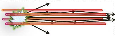 La différence de densité gazeuse permet de créer un canal fonctionnant à la manière d'une fibre optique