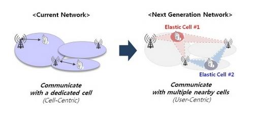 Ericsson - SK Telecom Elastic Cell