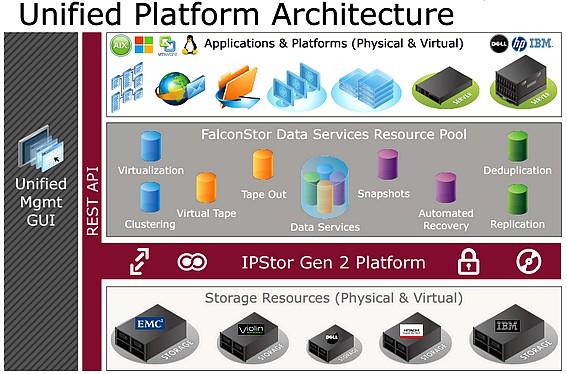 Une couche logicielle supprimant élégamment la complexité