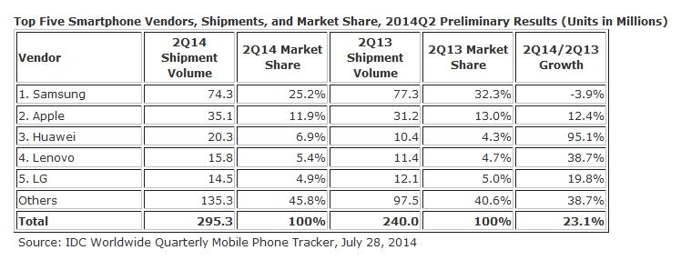 IDC smartphones 2014T2