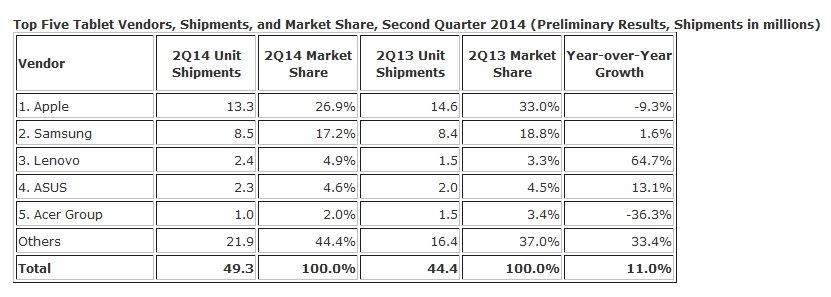 IDC tablettes 2014 q2