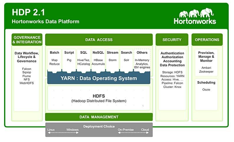 Une plate-forme Hadoop intégralement open source