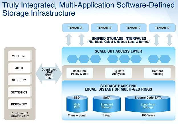 Une infrastructure multi-tout : SDS oblige !