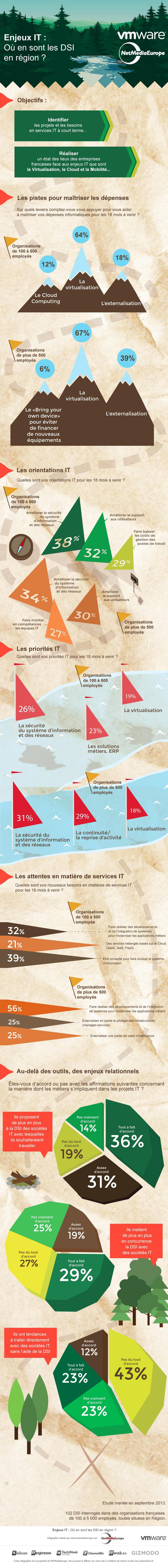 infographie enjeux DSI régions