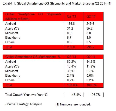 StrategyAnalytics Smartphone 2014T2