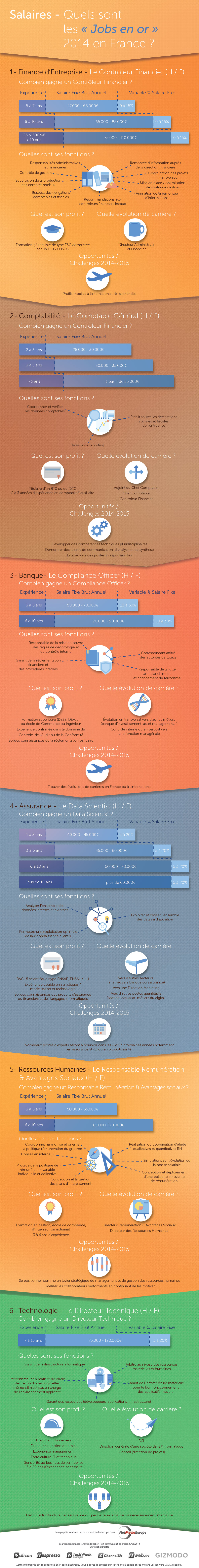 infographie jobs data scientist