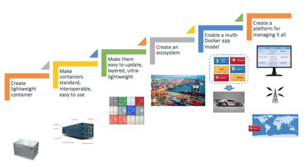 Docker futur app