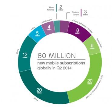 Ericsson abo mobile 2014T2