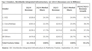 IDC integrated infra 2014Q2