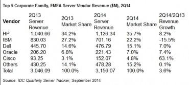 IDC serveurs EMEA 2014T2