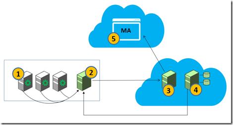 Microsoft Migration Accelerator schema