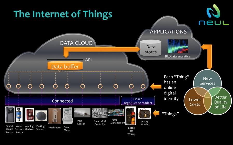 Le schéma de la vision de l'Internet des objets, selon Neul.