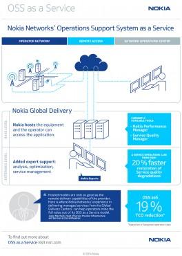 Nokia OSS as a Service