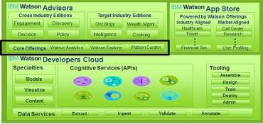 L'architecture modulaire de l'informatique cognitive d'IBM