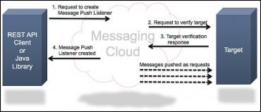 Vérification des URL avec les HTTP Message Push Listeners
