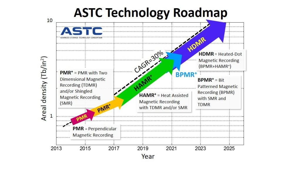 ASTC-Technology-Roadmap-2014-v8