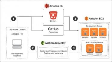 Le déploiement des applications cloud sous contrôle