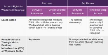Accès à Windows pour l'entreprise © Microsoft