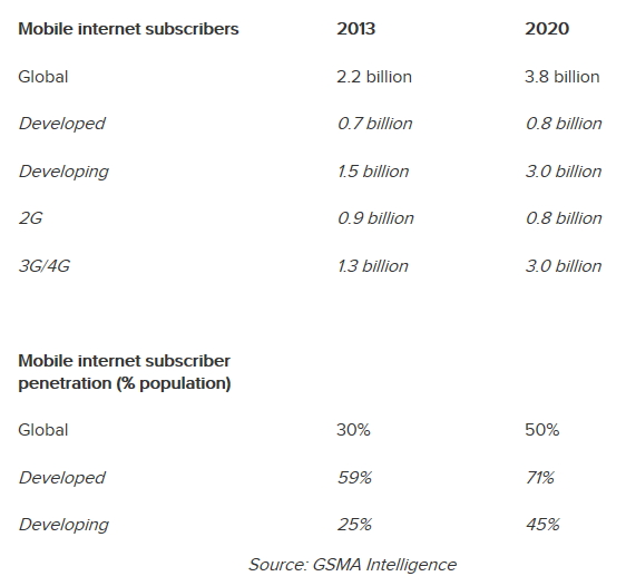 GSMA InternetMobile 2020