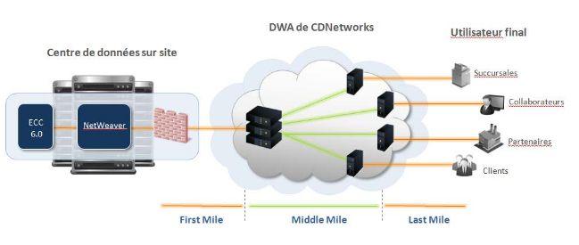 L'architecture réseau d'accélération des contenus et applications de CDNetworks