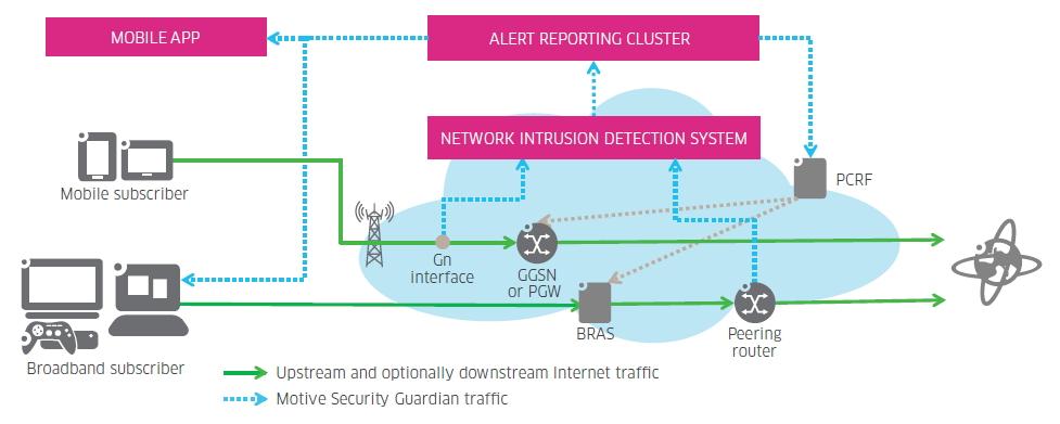 L'architecture réseau de la solution proactive de détection des malware Motive Sercurity Guardian.