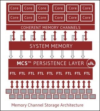 Des échanges stockage-mémoire-processeur à très grande vitesse