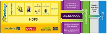 Connexion en Direct Live au monde Hadoop