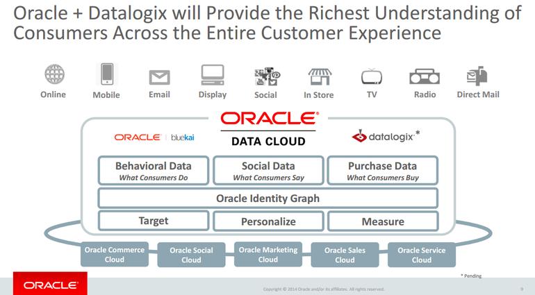 datalogix-oracle-cloud