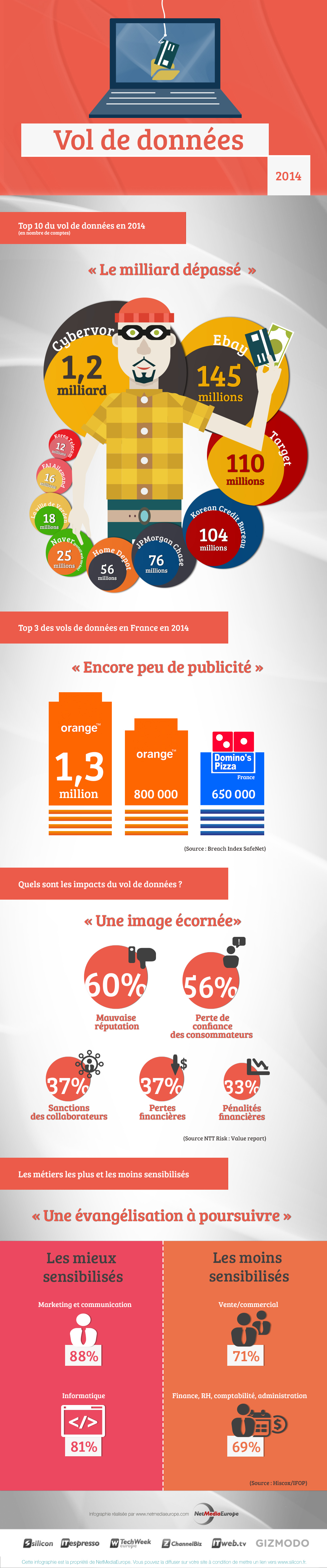 infographie_vol-de-donnees