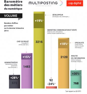 Baromètre métiers du numérique T4 2014