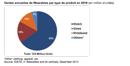 IoT-Idate-wearable
