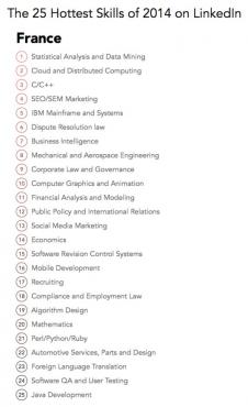 Top 25 LinkedIn 2014 - France