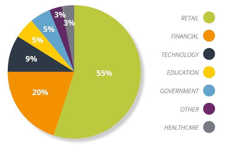 Les vols de données par secteurs industriels