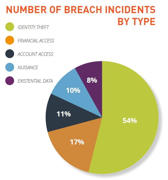 Les pertes de données par types d'attaques ou incidents.