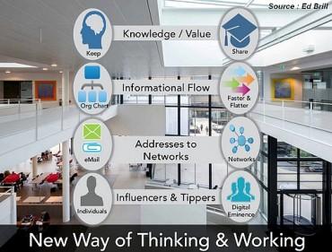 Social Business : Collaboration et partage au service de l'entreprise